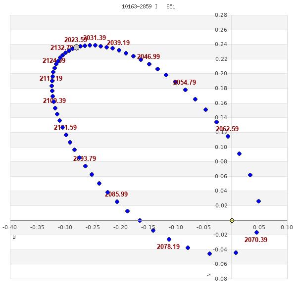 grafico orbita
